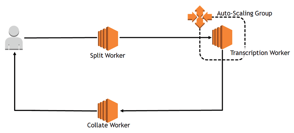 Diagram showing flow between service workers in experiment